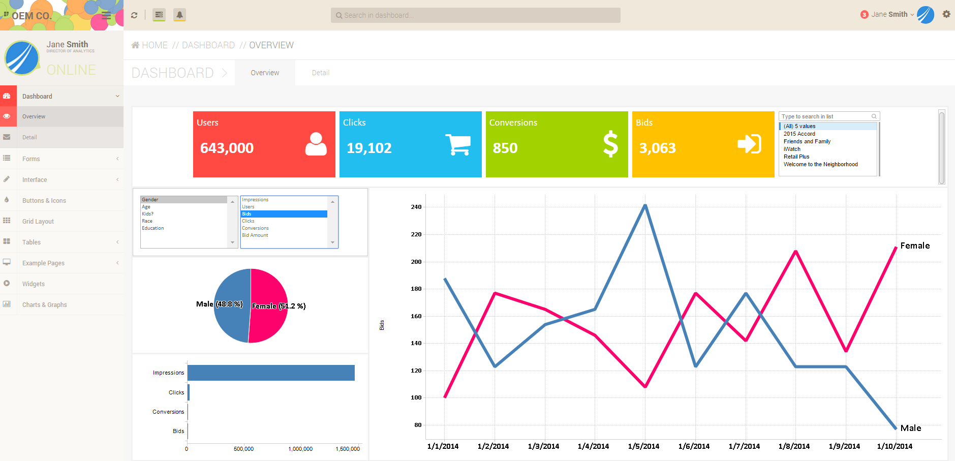 Dashboard and Analytics App