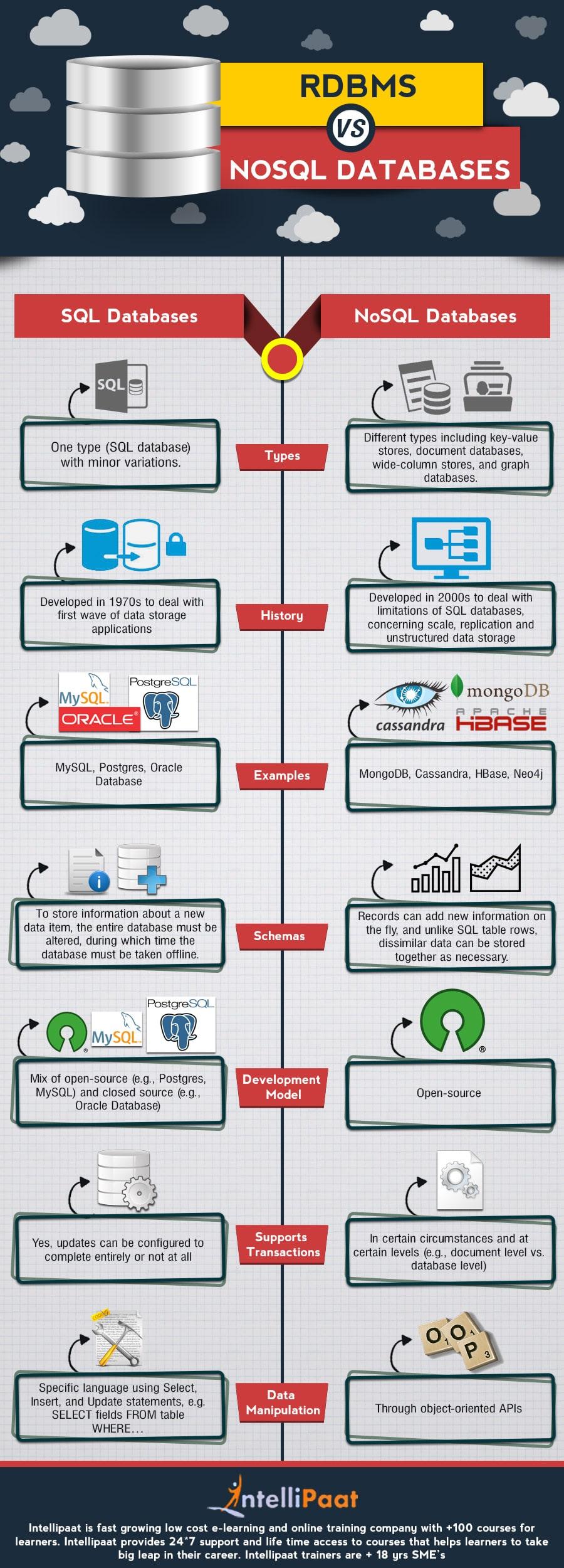 NoSQL-vs-Sql