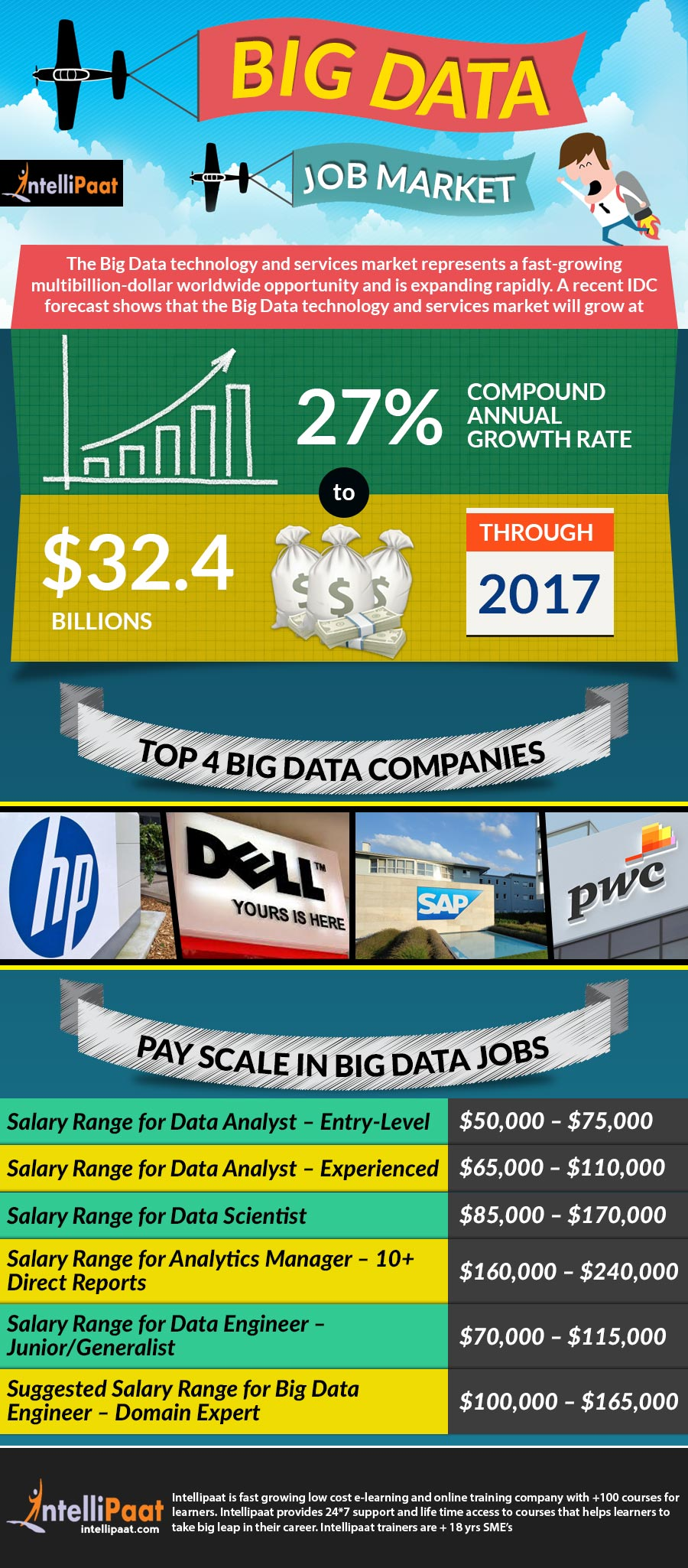 Big Data Job Market