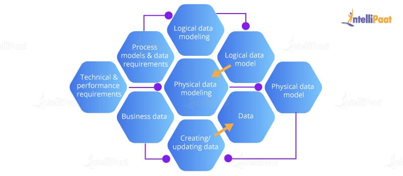 Data Modeling Tutorial Conceptual Logical Physical Data Modelling