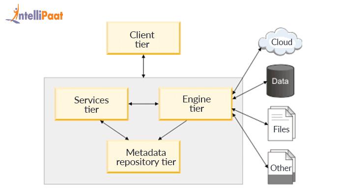 DataStage Architecture