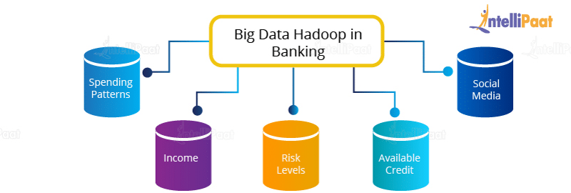 Big Data Hadoop in Banking