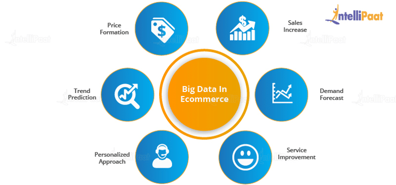 Big Data in E-commerce