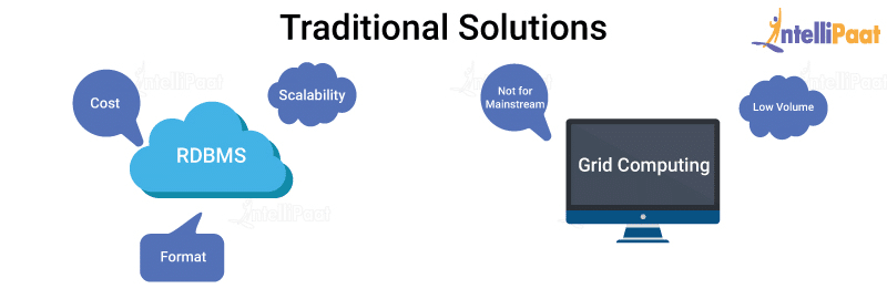 Traditional Solutions