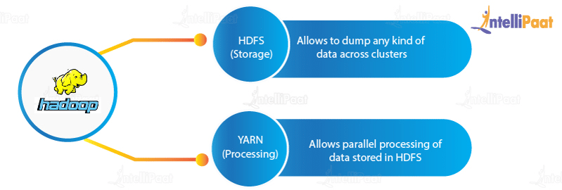 Hadoop: HDFS and YARN