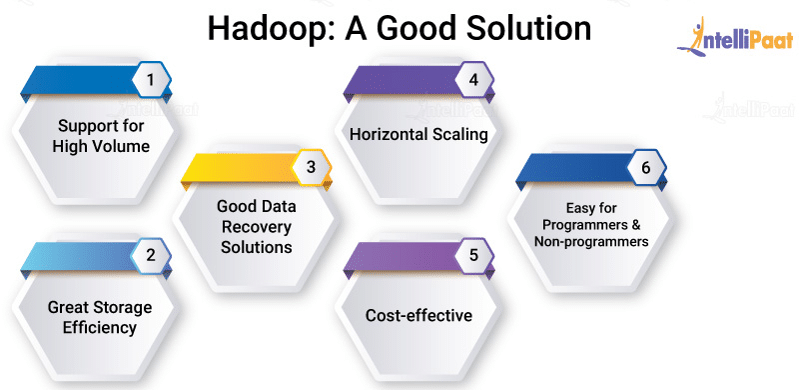 Hadoop: A Good Solution
