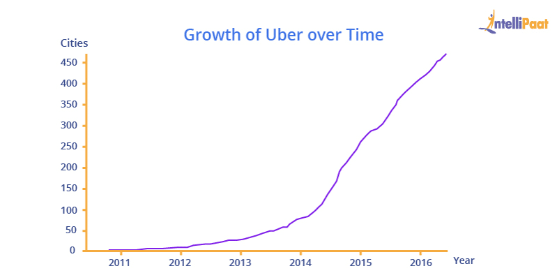 Growth of Uber Over Time