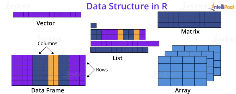 Data Structure in R