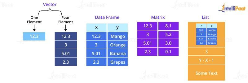 Dataframe & Matrix