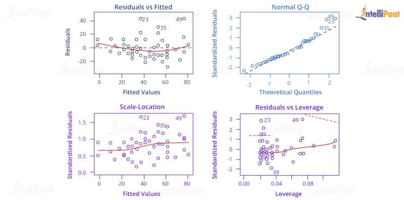 Diagnostic Graphs