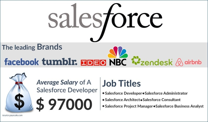 Salesforce Interview Questions - Salesforce Career