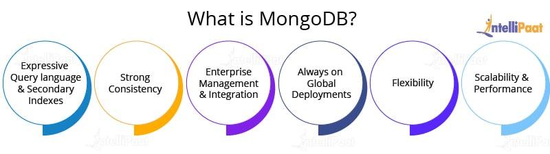 What is MongoDB - Intellipaat