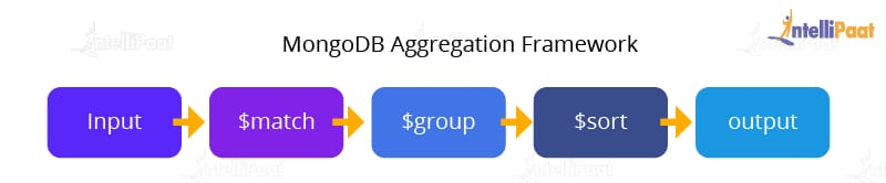 Aggregration Framework - Intellipaat
