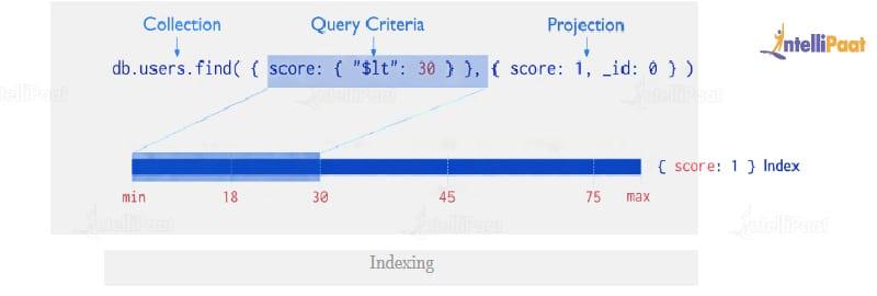 Indexing - MongoDB