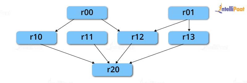 RDD Lineage