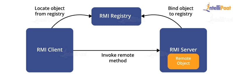 Binding in RMI