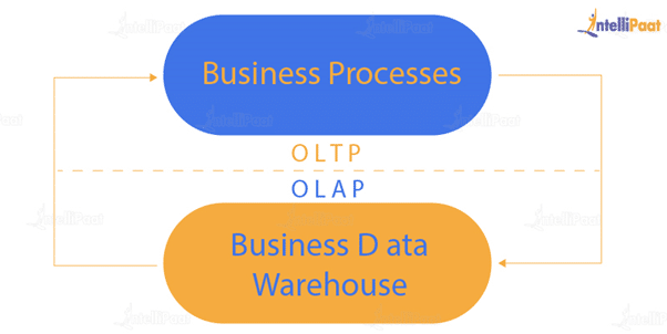 Explain the difference between OLTP and OLAP