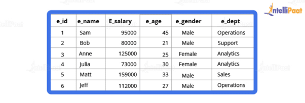 How would you find the second highest salary from the below table