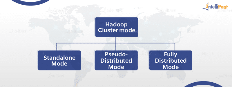 Modes in Hadoop