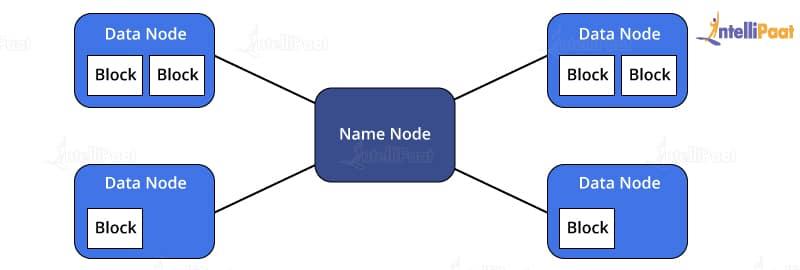 NameNode