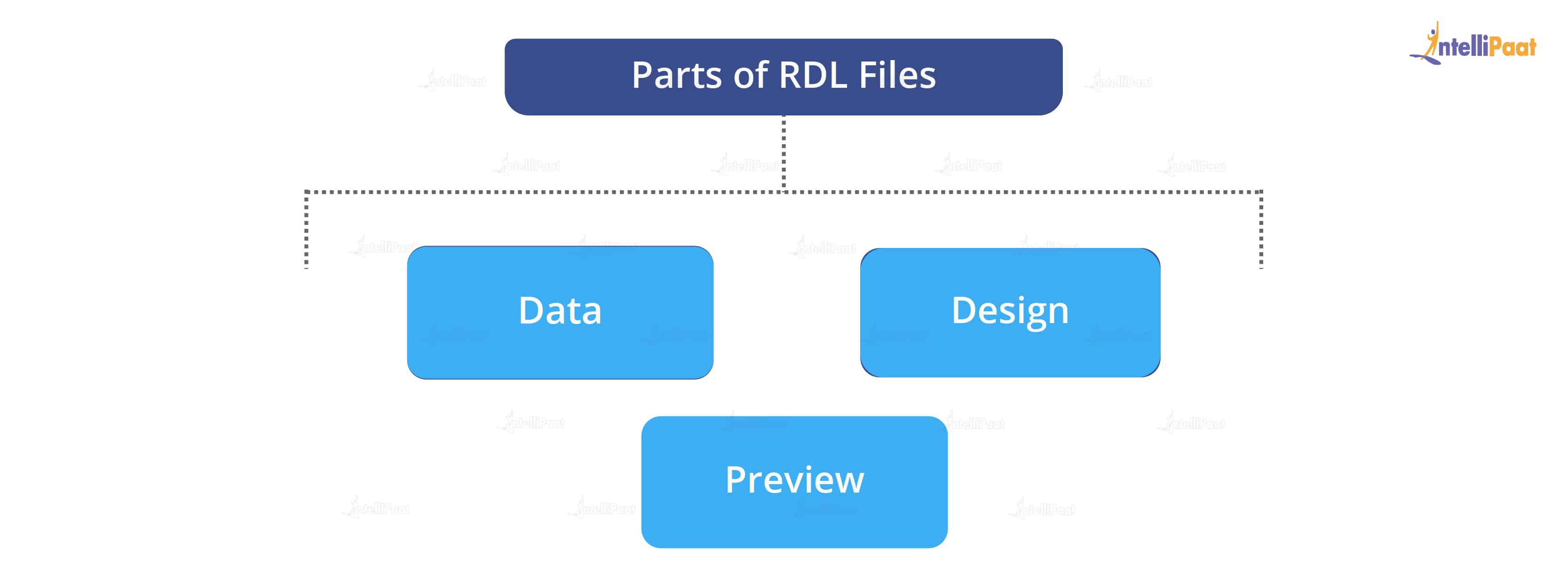 Parts of RDL Files
