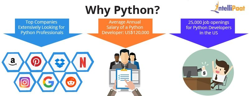 Python Interview Questions - Python Career
