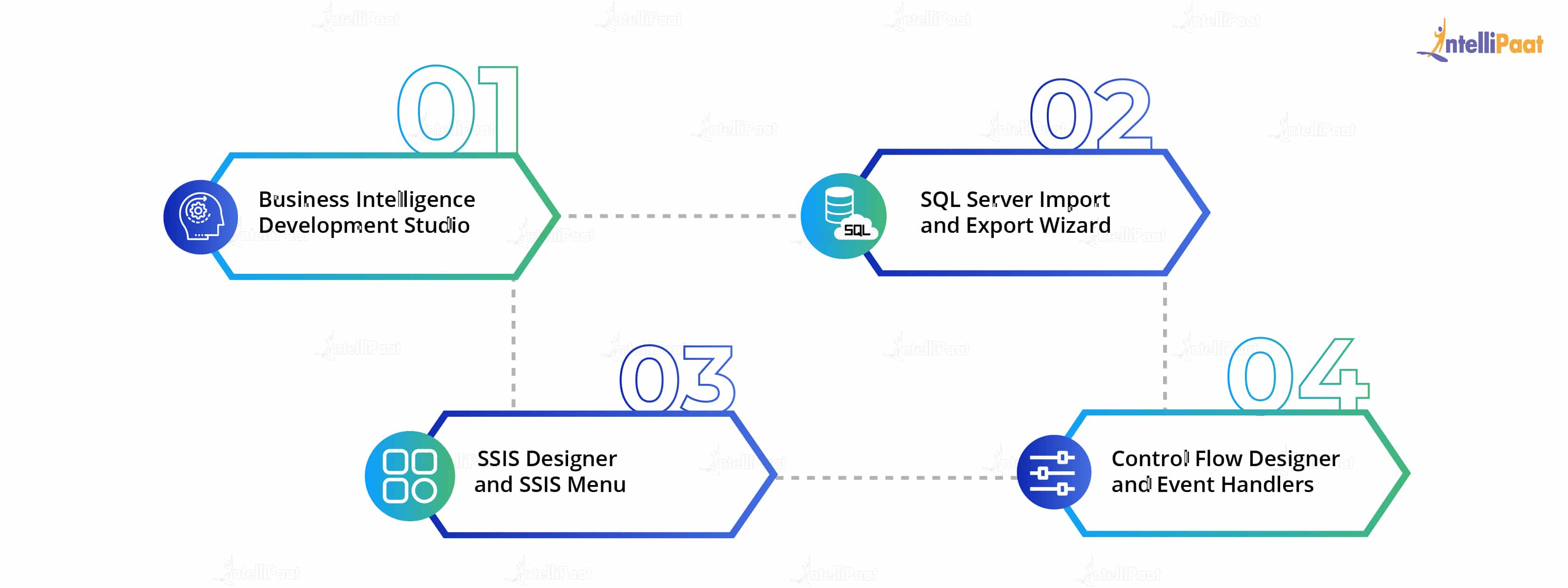 SSIS Tools