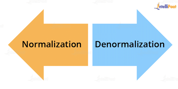 What do you understand by Normalization and De-normalization