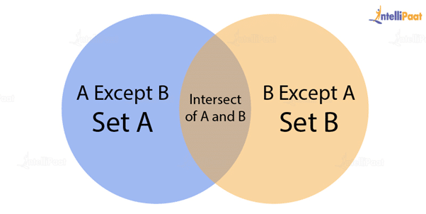 What is the use of the Intersect operator