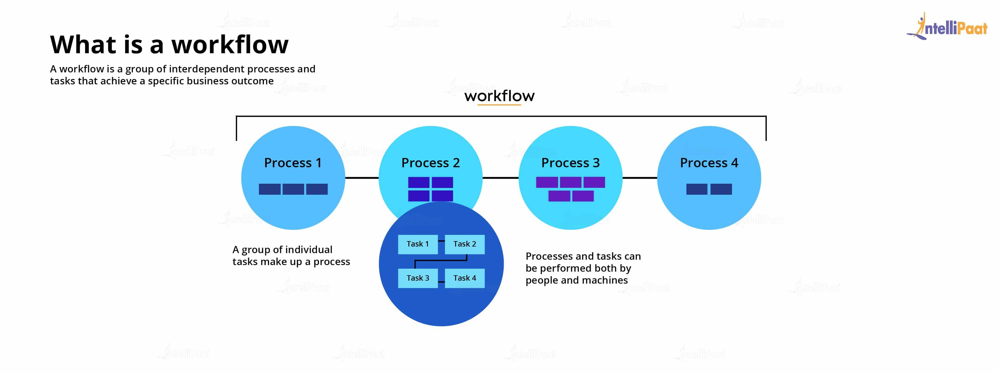 Workflow in MSBI