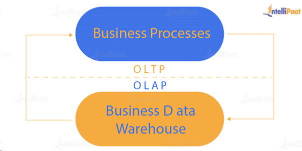 difference between OLTP and OLAP.