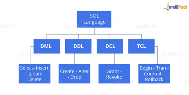 different types of SQL commands