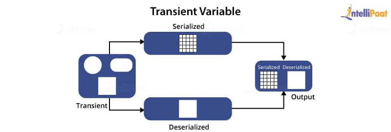 Transient Variable