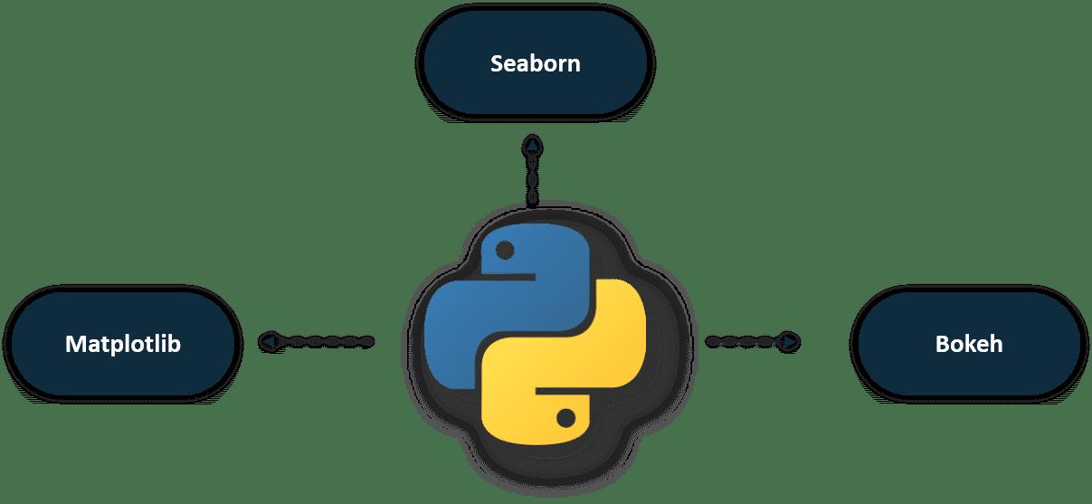 python libraries