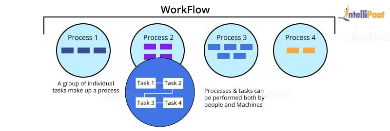 Informatica Workflow