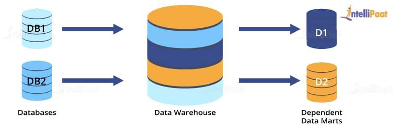 Databases & Data Warehouse