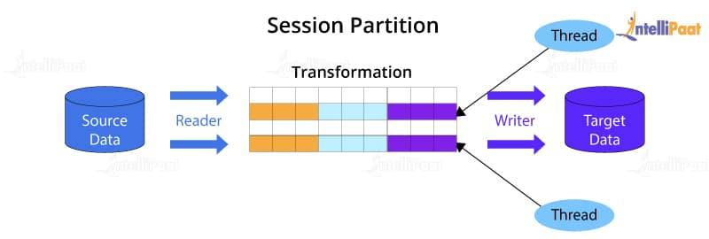Session Partition