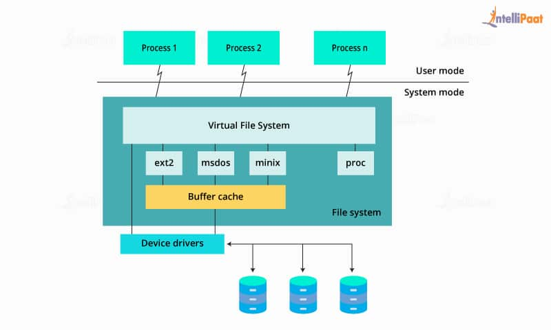 proc file system