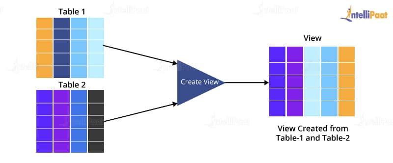 PLSQL Views