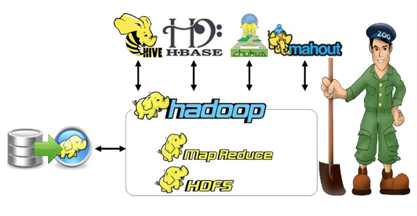hadoop_related_tech