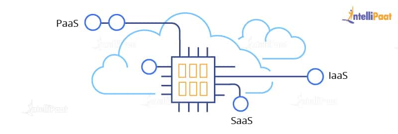 Services in Cloud Computing