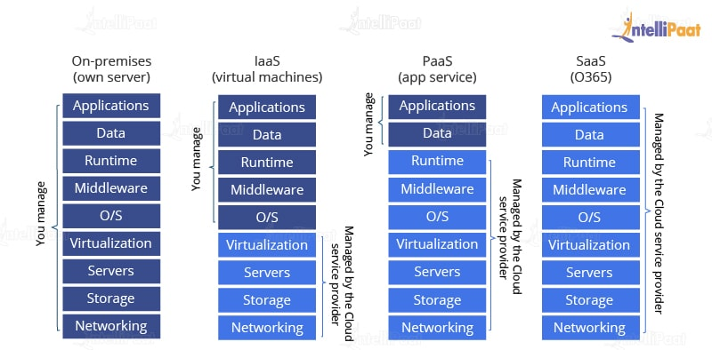 Difference between SaaS, IaaS, PaaS