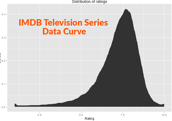 distribution of rankings - imdb television series data curve