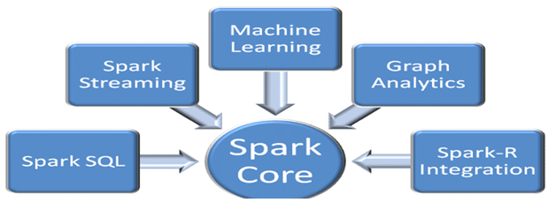 Hadoop vs Spark - Choosing the Right Big Data Software blog image 3