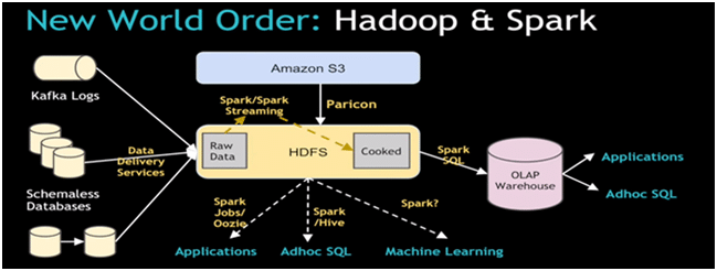 Hadoop vs Spark - Choosing the Right Big Data Software blog image 5