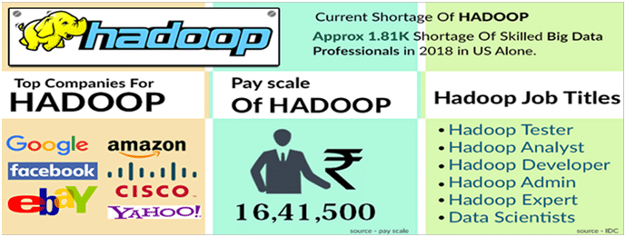 Hadoop vs. Spark- Choosing the Right Big Data Software blog image 2