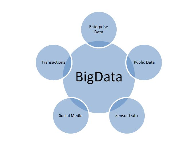 Solr + Hadoop = Big Data Love big data image