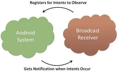 Broadcast receiver