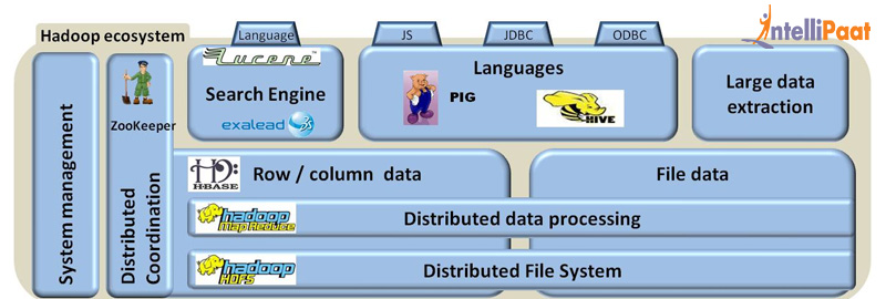 Hadoop Ecosystem of India