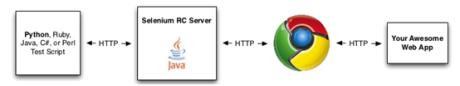 Selenium Remote Control Architecture